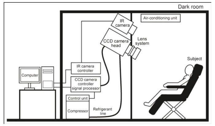 اتقاقک تاریک برای عکاسی از بیولومنسانس بدن انسان با دوربین فوق حساس